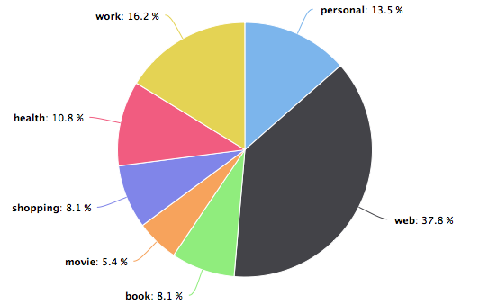 Highcharts_pie_chart
